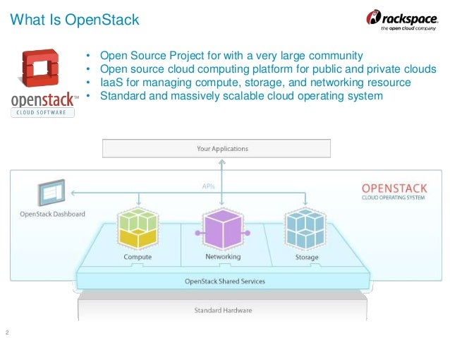 Cloud foundry and openstack marriage made in heaven for Openstack architecture ppt