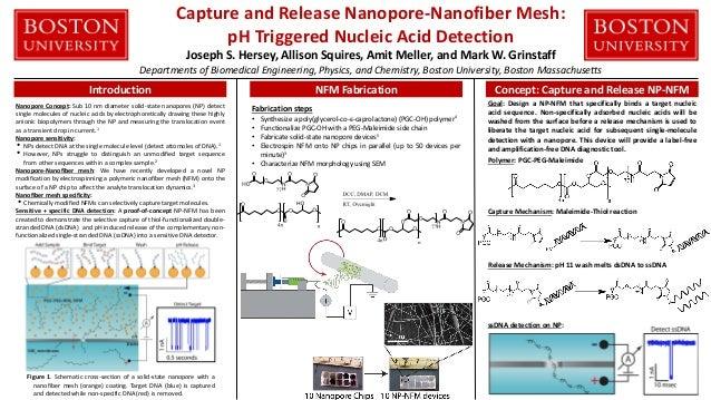 Capture and Release Nanopore-Nanofiber Mesh: pH Triggered Nucleic Acid Detection Joseph S. Hersey, Allison Squires, Amit M...