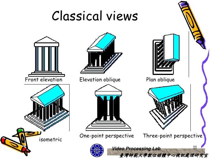 Plan Elevation Oblique : Cg opengl d viewing course