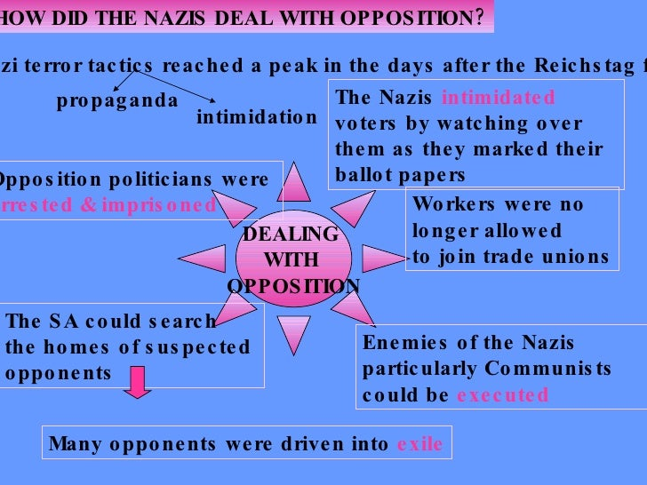 how did hitler deal with opposition How hitler consolidated power  which split up governmental authority into units often in direct opposition to  with a good deal of boasting, helped block hitler.