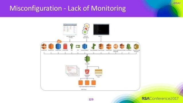#RSAC Misconfiguration - Lack of Monitoring 129