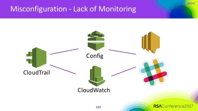 #RSAC Misconfiguration - Lack of Monitoring 130 CloudTrail Config CloudWatch