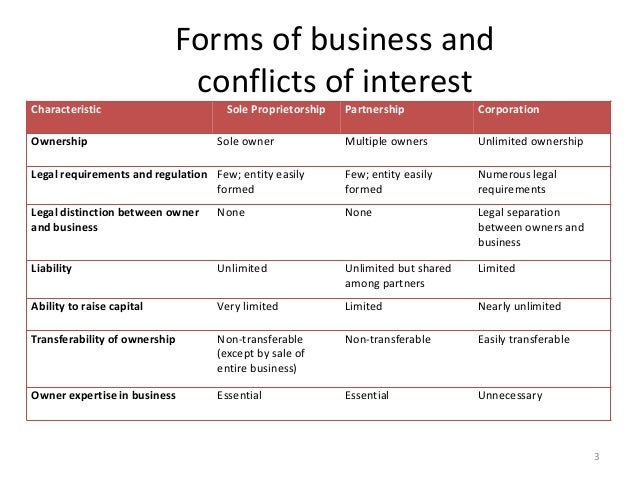 Corporate Governance class 6