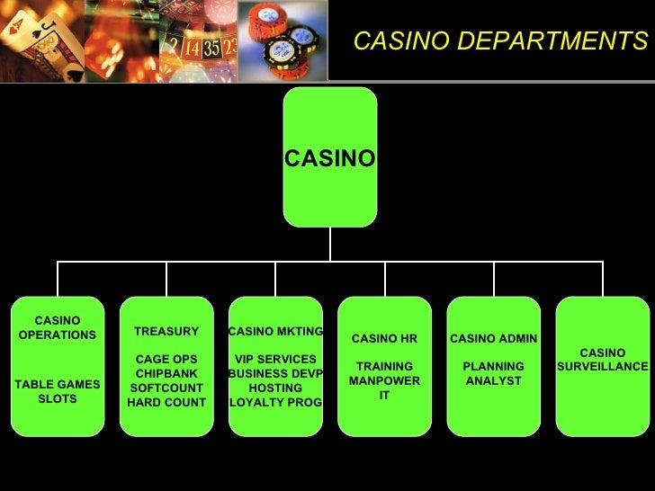 Casino casino operations security training new hard rock casino