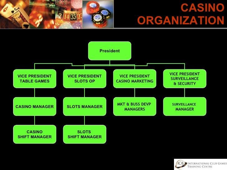 Organizational chart in casino movie on casino