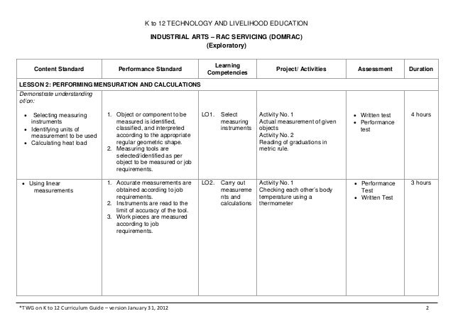 K to 12 TECHNOLOGY AND LIVELIHOOD EDUCATIONINDUSTRIAL ARTS – RAC SERVICING (DOMRAC)(Exploratory)*TWG on K to 12 Curriculum...