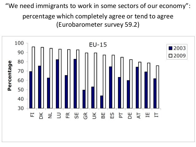 """YES A study based on German dataduring 1997-2007 documents that  """"[…] immigration in the regionpositively affects the well..."""