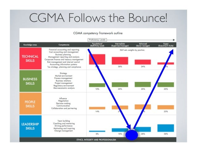 cgma follows the bounce