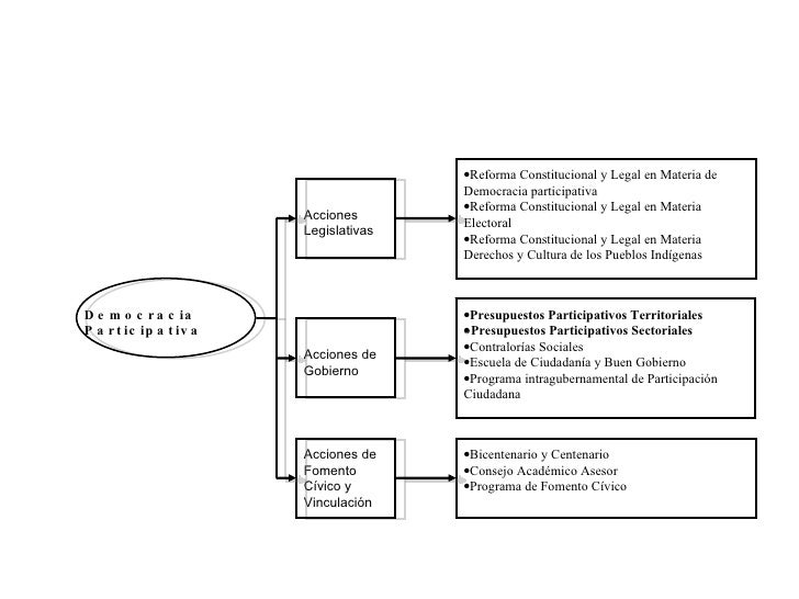 Democracia Participativa Acciones Legislativas Acciones de Gobierno Acciones de Fomento Cívico y Vinculación  Reforma Con...