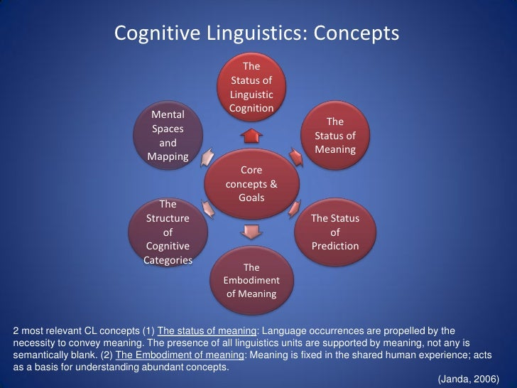 what is cognitive linguistics Cognitive linguistics (cl) is an interdisciplinary branch of linguistics, combining  knowledge and research from both psychology and linguistics it describes how.
