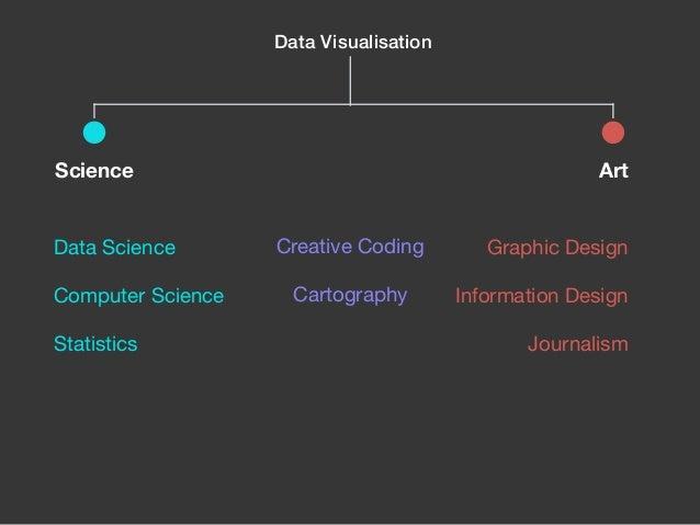 Visualising Data with Code Slide 2