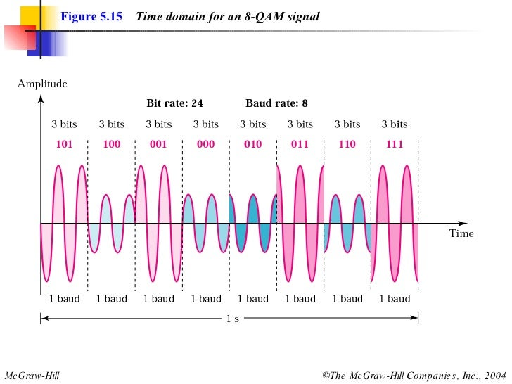 qam and qpsk Qpsk (quadrature phase shift keying) is type of phase shift keying unlike bpsk which is a dsbcs modulation scheme with digital information for the message, qpsk is also a dsbcs modulation scheme but it sends two bits of digital information a time (without the use of another carrier frequency.