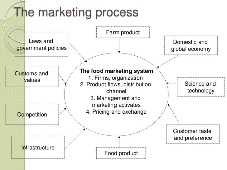 Agriculture Marketing: APMC Act and Related Issues