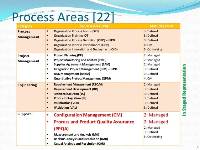mb0038 management process and organiz Production and operations management unit1 -1 mark quiz _question bank of production and operations management_1 mb0038-management process and.