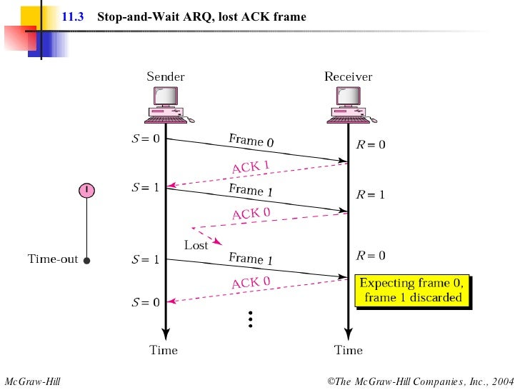 automatic repeat request arq protocols essay Automatic repeat request (arq) is a technique used to ensure that a data  stream is  govern the operation of the transmitter and receiver as the arq  protocol.