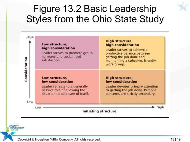 Behavioral Approach | Boundless Management