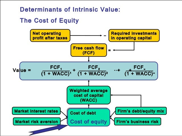 determinants of beta and wacc Weighted average cost of capital (wacc) given the following information, what is the wacc for the following firm debt:  determinants of beta business risk.