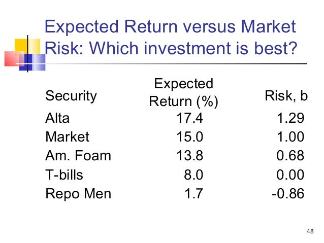 return and risk the capital asset Risk, return, (both + & -) risk in portfolio context stand – alone risk a diversifiable b market risk quantified by beta & used in capm: capital asset pricing model relationship b/w market risk & required return as depicted in sml req'd return = risk-free return + mrkt risk prem(beta.