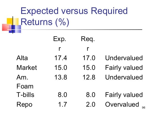 return and risk the capital asset Expected rate of return on nov's common stock estimate using capital asset pricing model (capm.