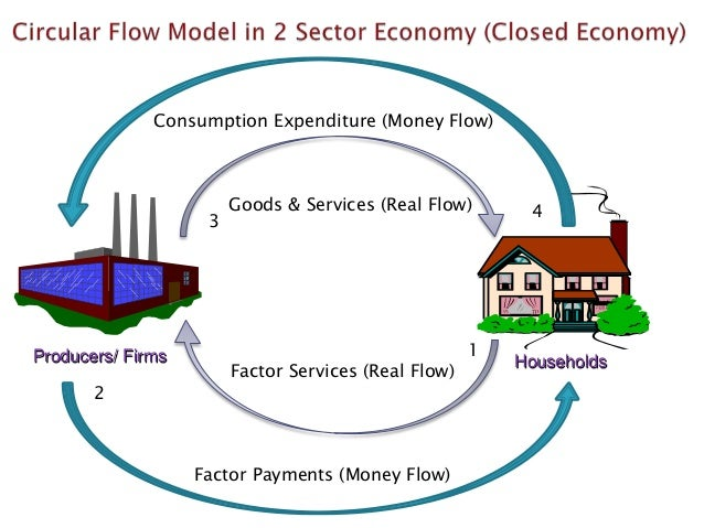 National income and circular flow of income land capital labour entrepreneur 18 ccuart Images