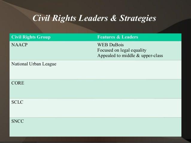 Birth of the Civil Rights Movement, 1941-1954