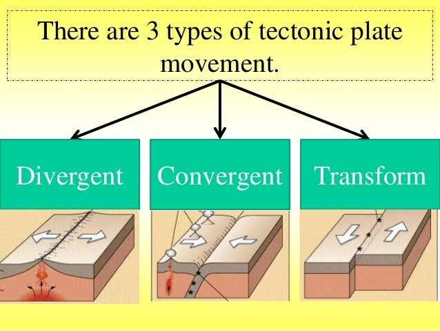 the three types of plate in the asthenosphere Full answer the earth is made of three primary layers which include the core, the mantle, and the crust the core is the center of the planet and the mantle, or asthenosphere, holds much of the molten rock and sediment as a middle layer.