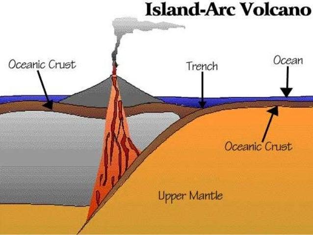 Ch.5.less.3.how do volacones shape the land