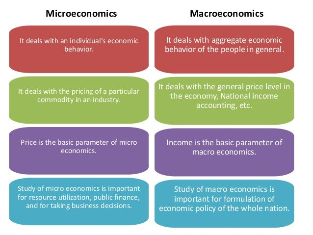 summary micro macro economics By stephen simpson given the enormous scale of government budgets and the impact of economic policy on consumers and businesses, macroeconomics clearly concerns itself with significant.