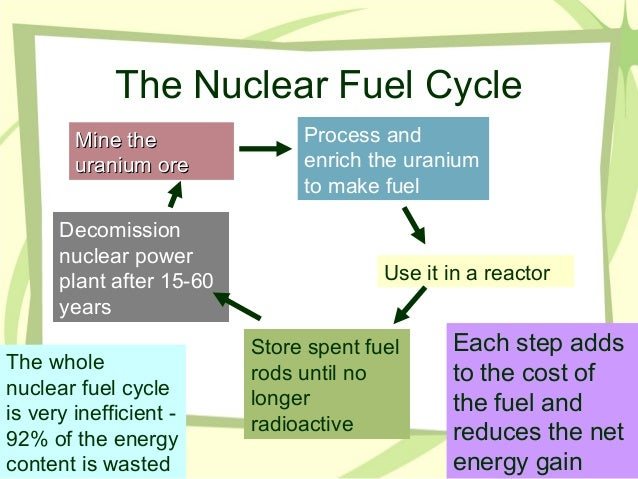 Ch. 15, part 4 Nuclear Energy Pros and Cons