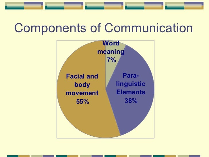 important components of cross cultural communication Active listening is a communication skill crucial to doing cross-cultural business in this article we explore what is active listening, why listening is such an.