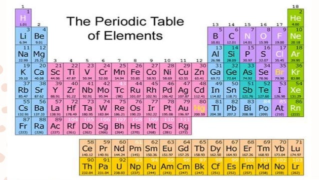 Ch9 elements and atoms periodic table 13 urtaz