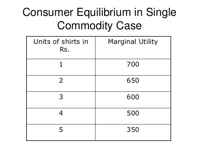 an explanation of consumers equilibrium through law of equi marginal utility What is equi-marginal utility hat it has the same marginal utility in all explanation: consumers equilibrium through law of equimarginal utility the law.