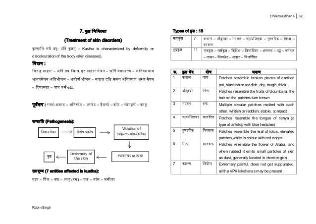 Chikitsasthana 32 Rabin Singh 7. ष्ठ चिक त् ा (Treatment of skin disorders) ष् ाच ं : च ष्ठ – Kustha is characterized by d...