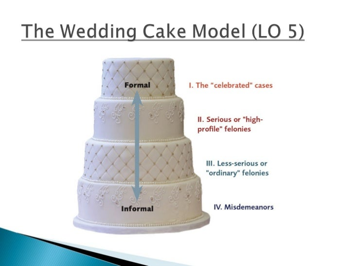 wedding cake model of justice ch 1 criminal justice 23269