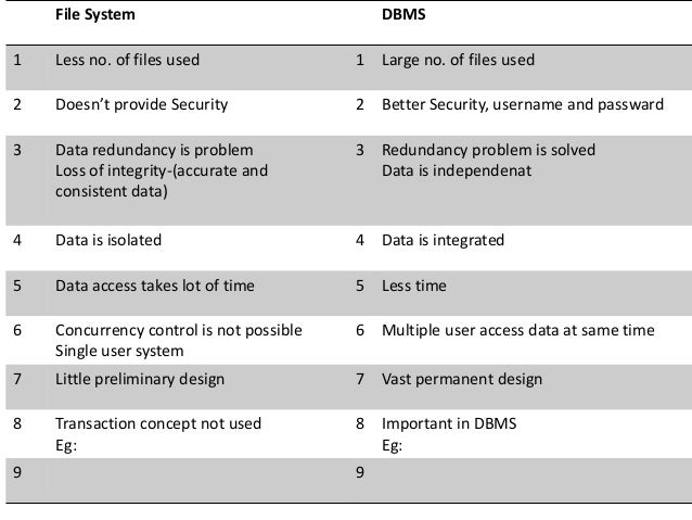 database system vs file system If you are in a custom to store files in a file system thinking that file system's was created for the purpose to hold files or if you are not bothered with the advantages of using database for saving files in certain scenarios then it's time to reconsider your choice, my friend this is because modern dbms has.