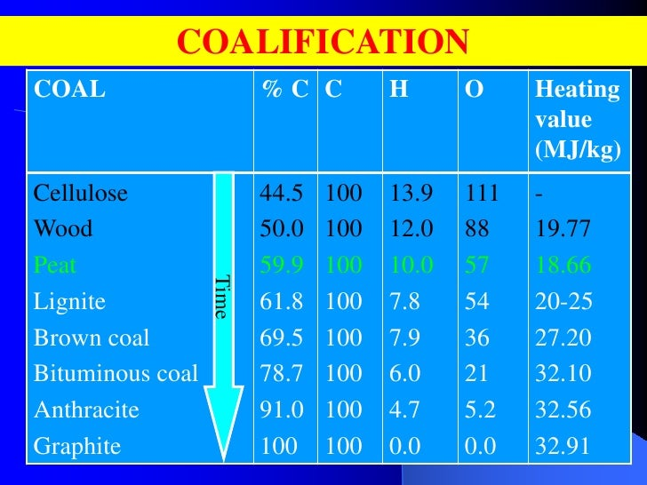 coal analysis Return to lesson plans return to coal-education homepage click here for a printable version title: determining the chemical analysis of coal level: secondary.