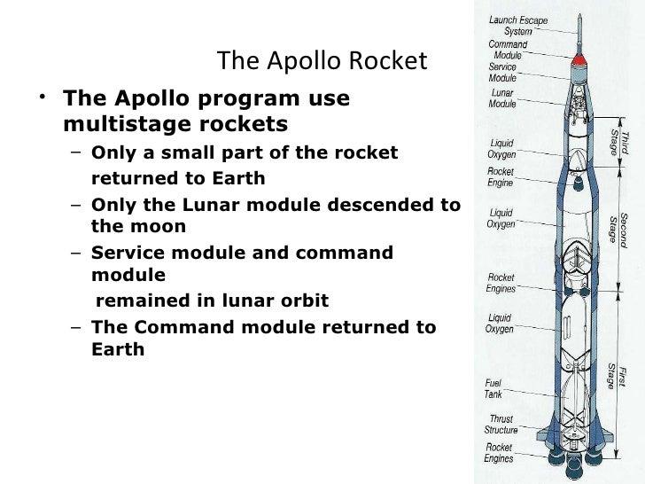 multistage rocket diagram wiring diagram data oreo Apollo Rocket Diagram multistage rocket diagram