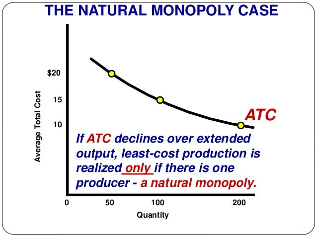 Natural Monopoly Vs Pure Monopoly