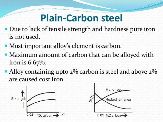 Plain Carbon Steel Slab : Ch plain carbon steel