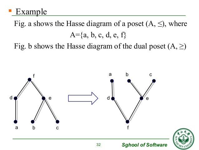 Ch 2 lattice boolean algebra 32 ccuart Choice Image
