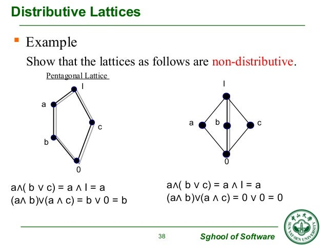 Computing fundamentals 2 lecture 4 lattice theory ppt download.