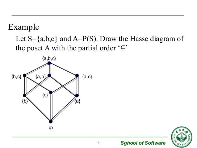 Hasse diagram example automotive block diagram ch 2 lattice boolean algebra rh slideshare net hasse diagram in discrete mathematics examples pdf hasse ccuart Gallery