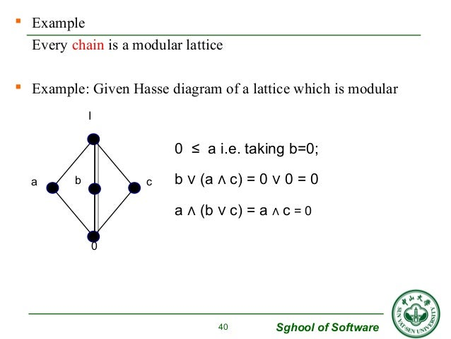 Sghool of Software   Example  Every chain is a modular lattice   Example: Given Hasse diagram of a lattice which is modu...