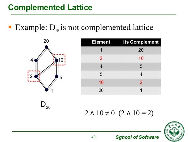  Example: D20 is not complemented lattice  2 ∧ 10 ¹ 0 (2 ∧ 10 = 2)  Sghool of Software  Complemented Lattice  43  4 10  2...