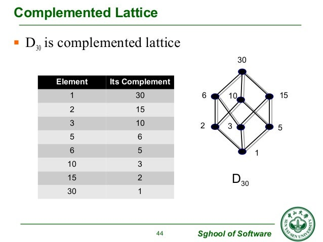 6 15  10  2 5  Sghool of Software  Complemented Lattice   D30 is complemented lattice  44  1  30  3  D30  Element Its Com...