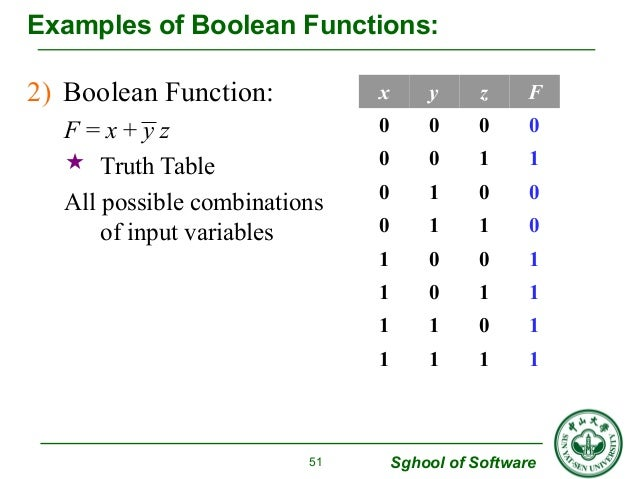 Examples of Boolean Functions:  Sghool of Software  2) Boolean Function:  F = x + y z   Truth Table  All possible combina...