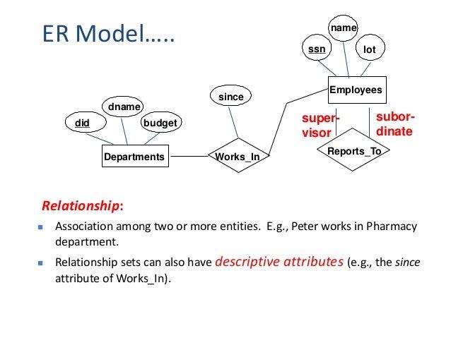 Er model 28 participation constraints ccuart Images