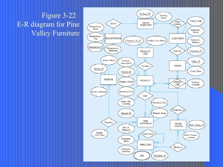 pine valley case study Silicon valley, california, is recognized globally as the number one address in high technology it is not only the world's most significant concentration of structuring a study the recognized success of the moffett technical review committee, in which polluters, their public antagonists, and regulators.