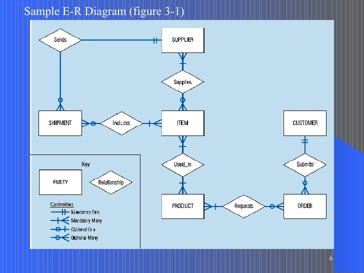 pine valley furniture case study Microsoft visio notation for pine valley furniture e-r diagram different modeling  e-r diagram for pine valley furniture  wk2 erd case study.