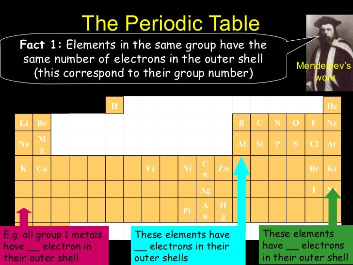 Ch 3 elements and the periodic table sec 1 2and 3 for 12th element on the periodic table